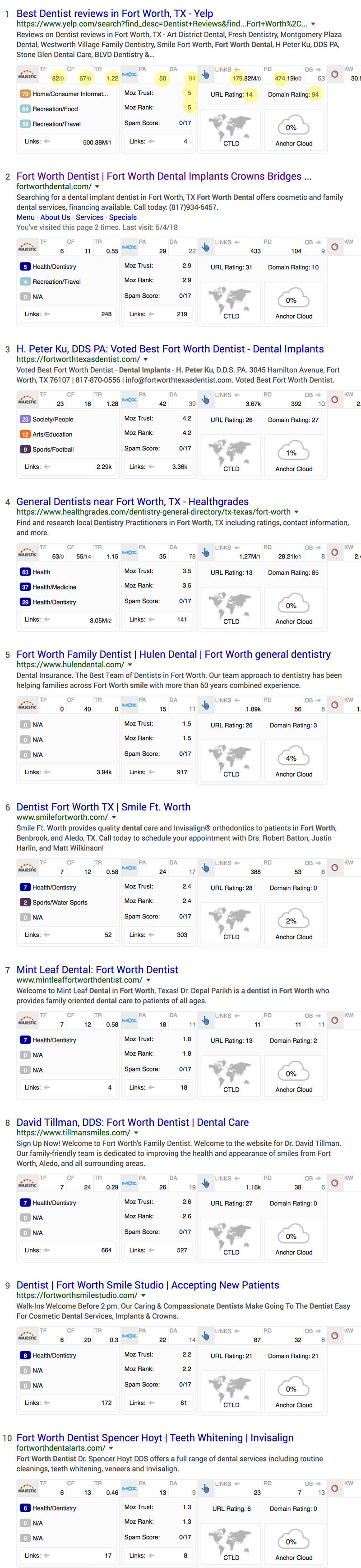 Fort Worth Dentist SERP Metrics Zoomed