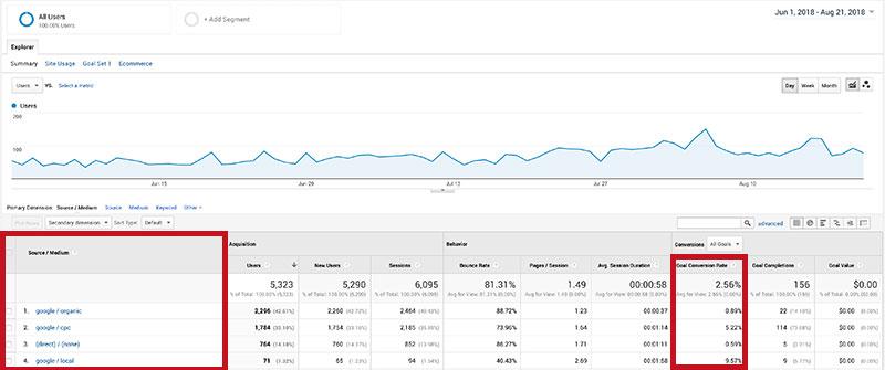 Local Analytics Stats